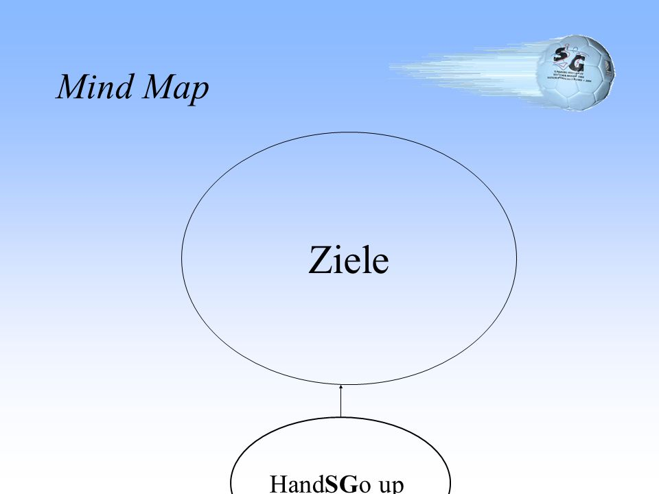 Mind Map Ziele HandSGo up