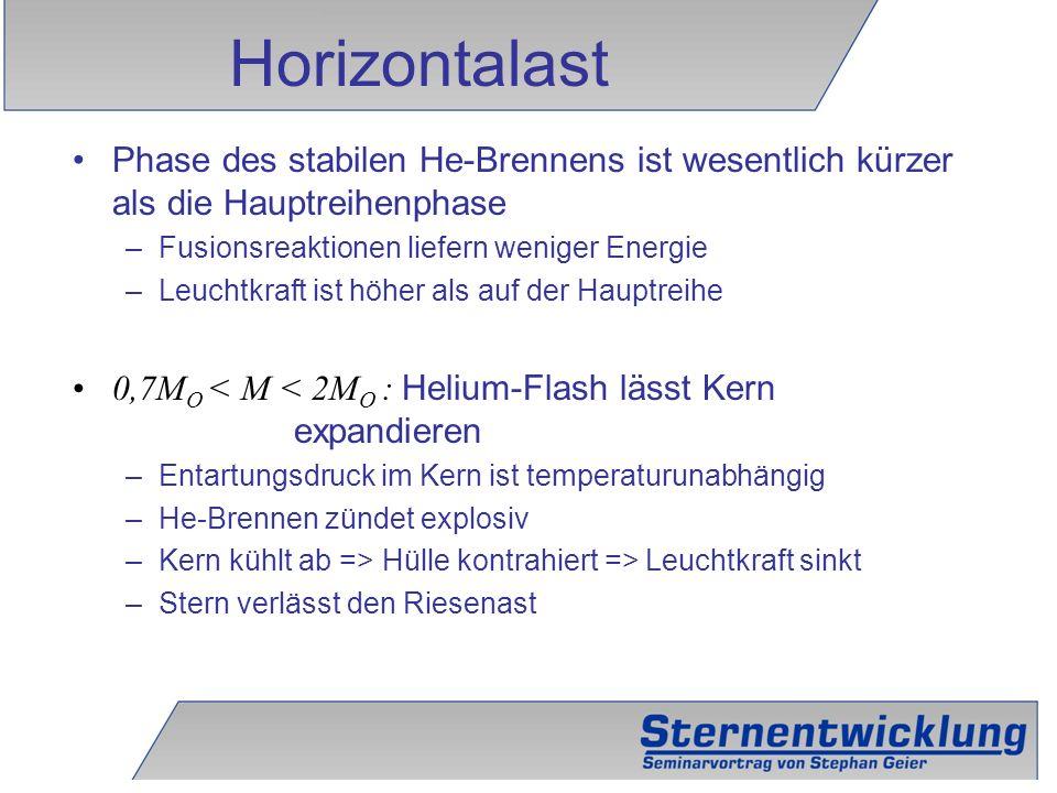 Horizontalast Phase des stabilen He-Brennens ist wesentlich kürzer als die Hauptreihenphase. Fusionsreaktionen liefern weniger Energie.