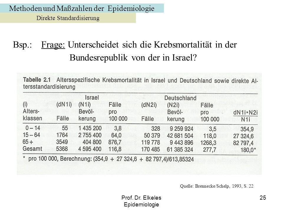 Methoden und Maßzahlen der Epidemiologie