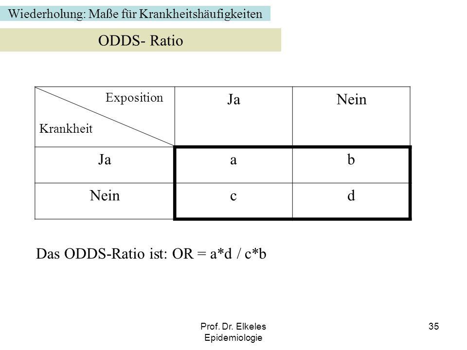 Das ODDS-Ratio ist: OR = a*d / c*b