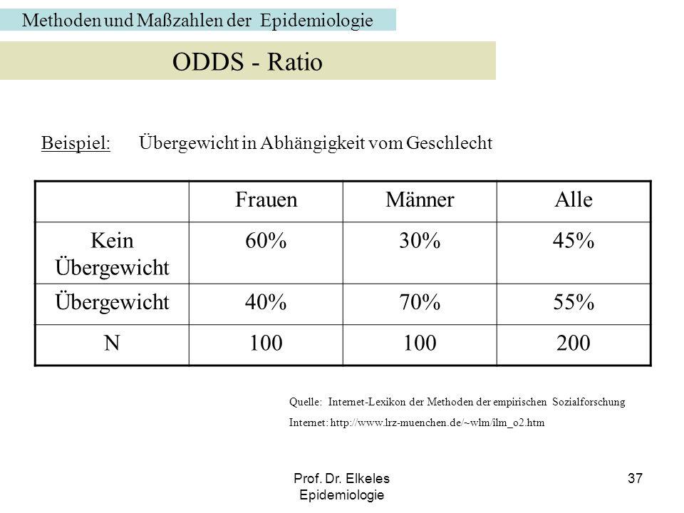 ODDS - Ratio Frauen Männer Alle Kein Übergewicht 60% 30% 45%
