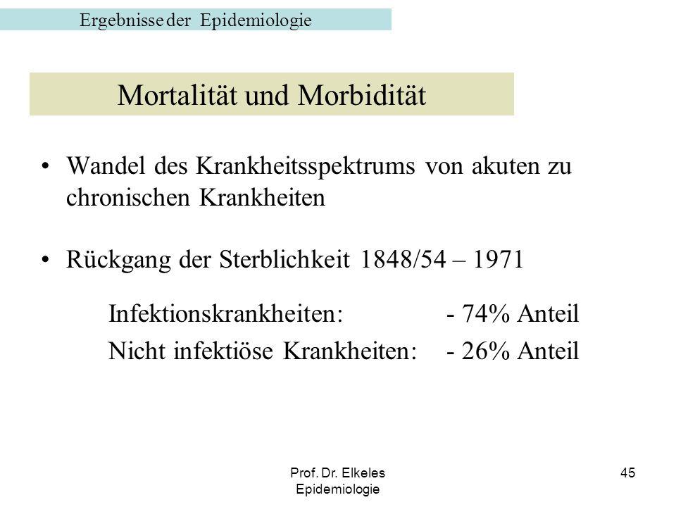 Mortalität und Morbidität