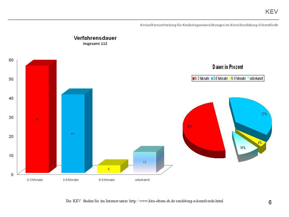 KEV Kreiselternvertretung für Kindertageseinrichtungen im Kreis Rendsburg-Eckernförde