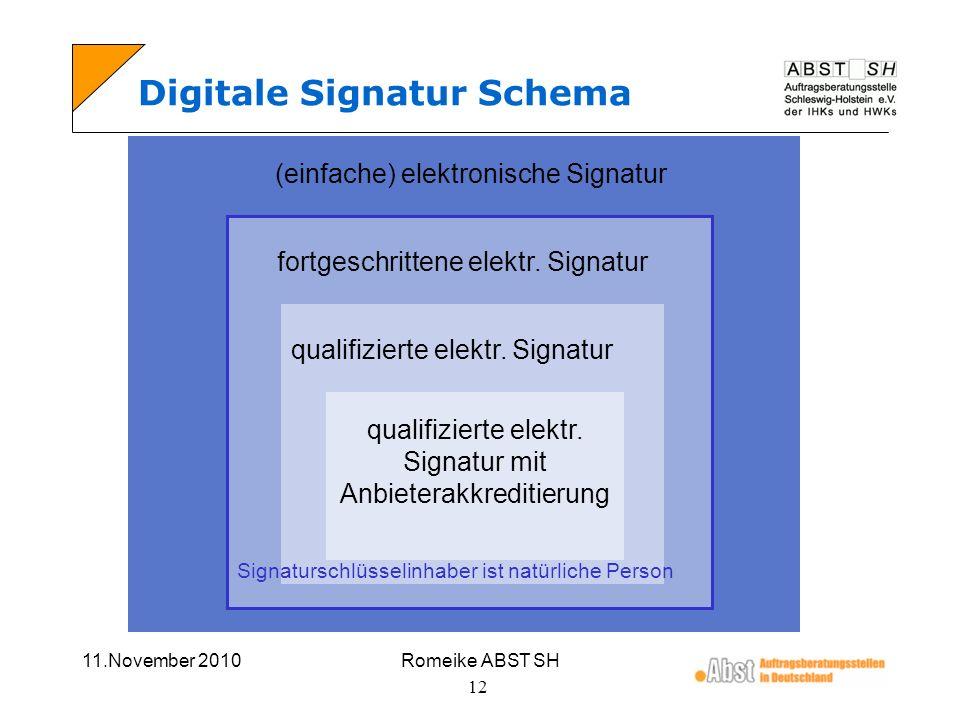 Digitale Signatur Schema