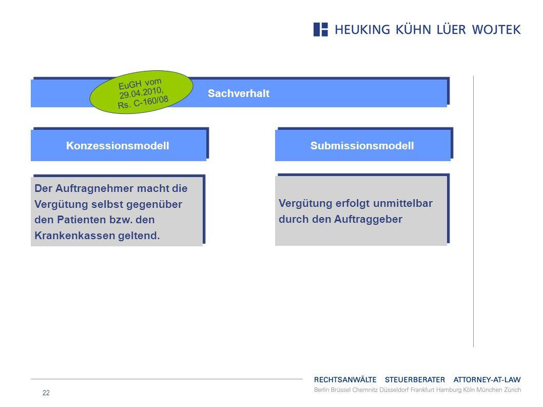 Sachverhalt Konzessionsmodell Submissionsmodell
