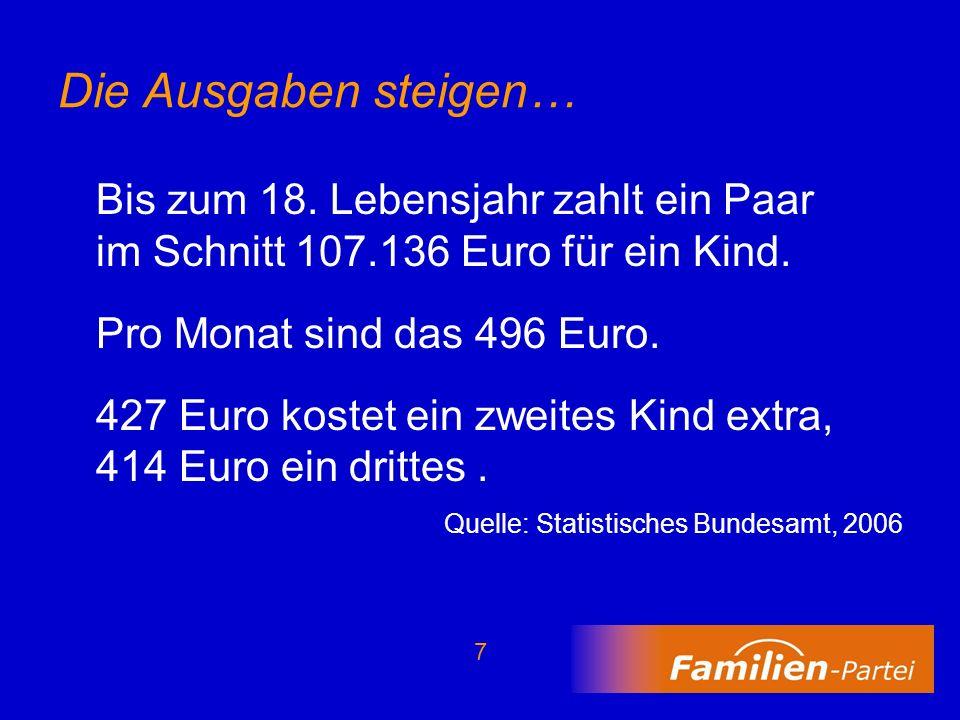 Die Ausgaben steigen…Bis zum 18. Lebensjahr zahlt ein Paar im Schnitt 107.136 Euro für ein Kind. Pro Monat sind das 496 Euro.