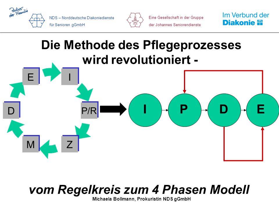 vom Regelkreis zum 4 Phasen Modell