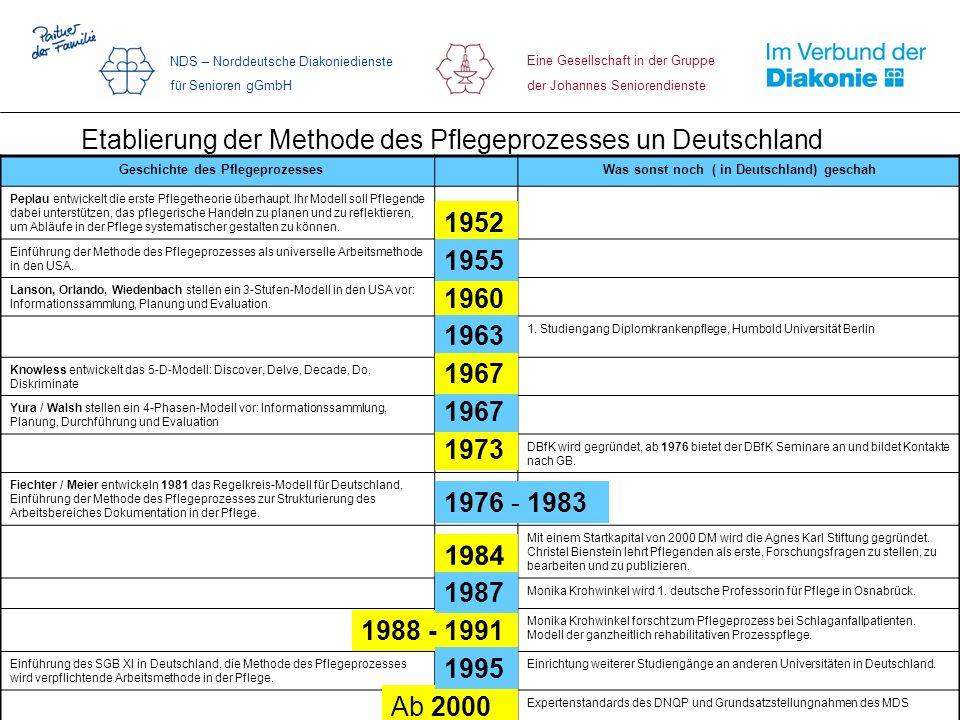 Etablierung der Methode des Pflegeprozesses un Deutschland