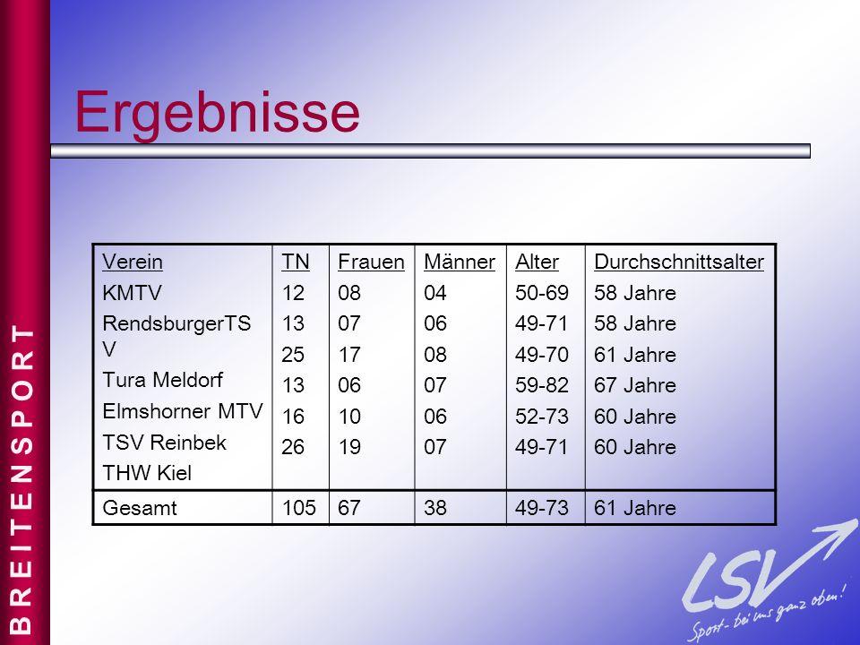 Ergebnisse B R E I T E N S P O R T Verein KMTV RendsburgerTSV