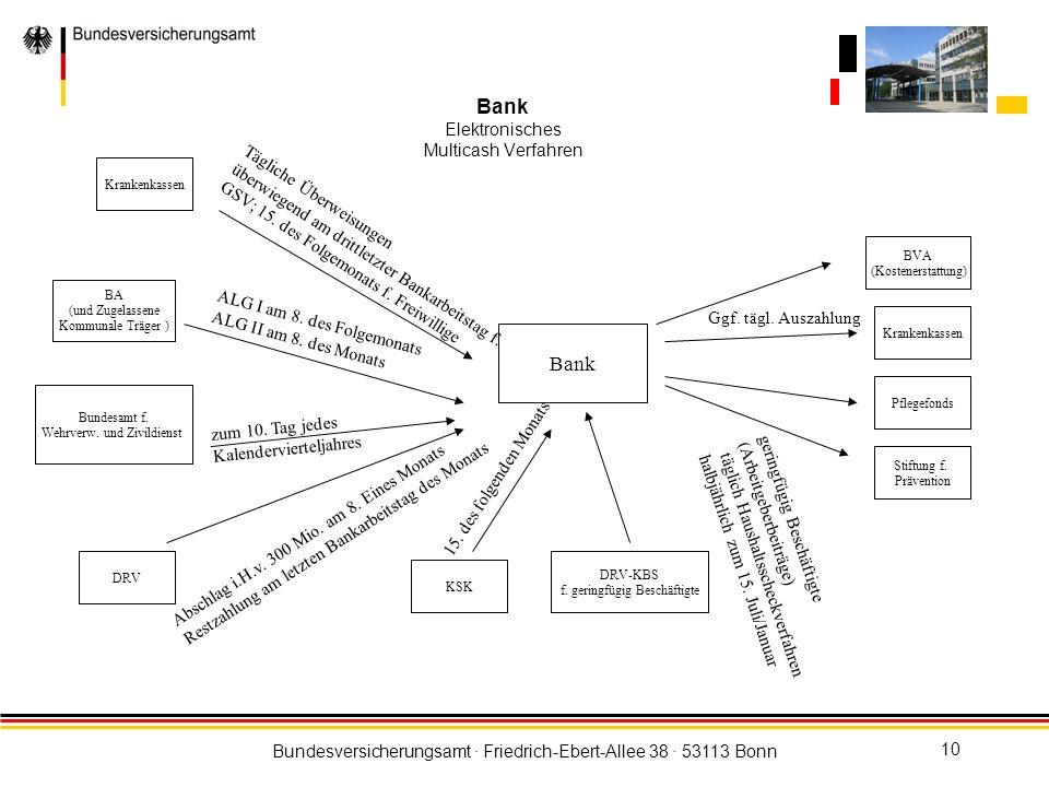 Bank Elektronisches Multicash Verfahren