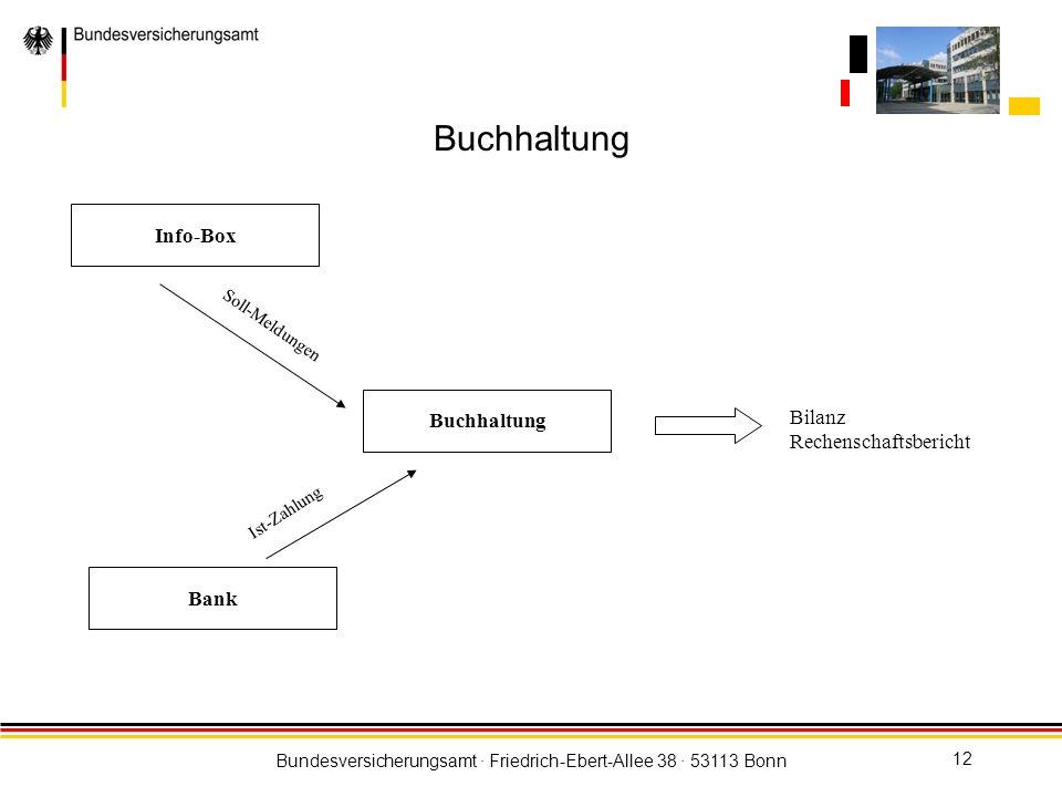 Bundesversicherungsamt · Friedrich-Ebert-Allee 38 · 53113 Bonn