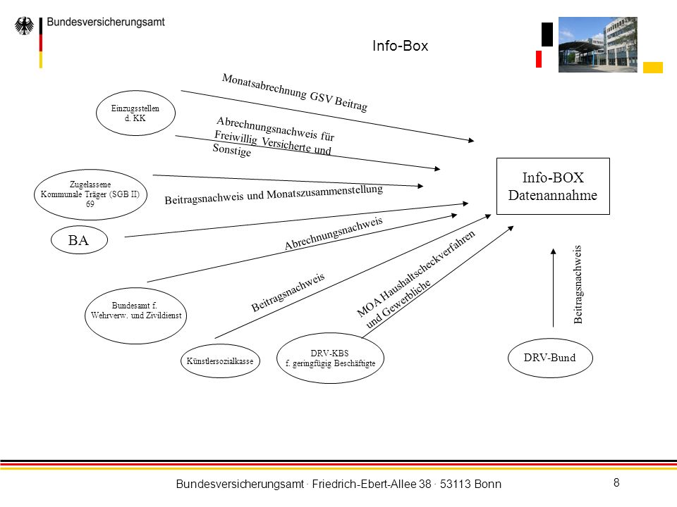 Info-Box Info-BOX Datenannahme BA Monatsabrechnung GSV Beitrag