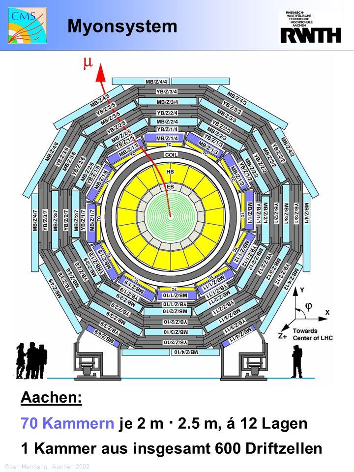 Myonsystem Aachen: 70 Kammern je 2 m · 2.5 m, á 12 Lagen