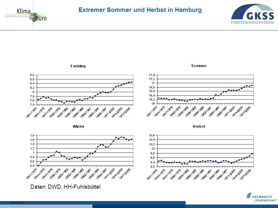 Extremer Sommer und Herbst in Hamburg