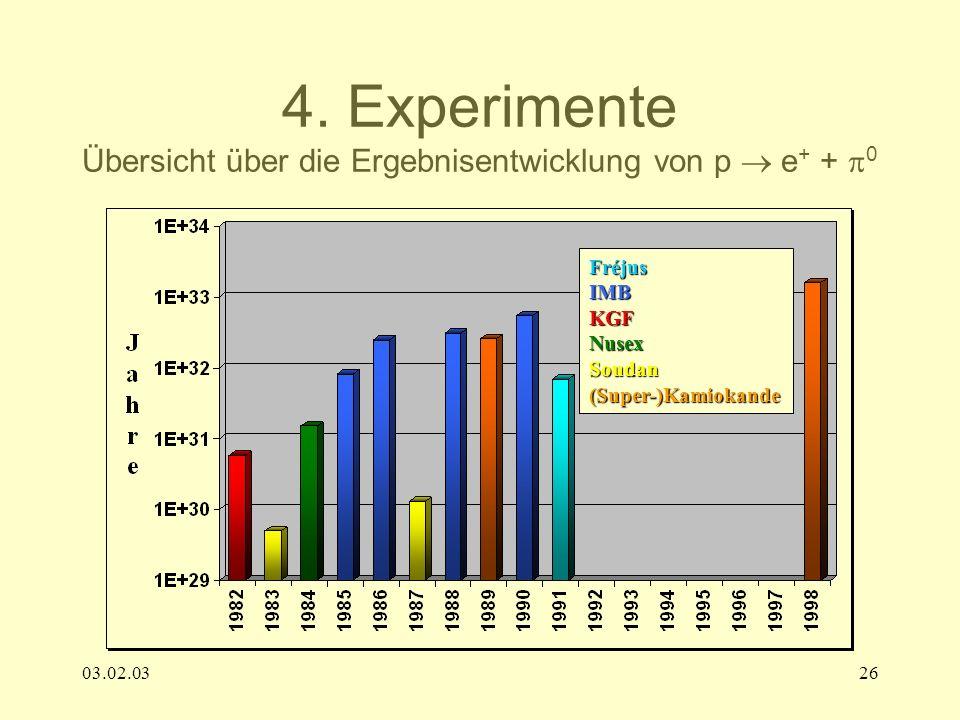 4. Experimente Übersicht über die Ergebnisentwicklung von p  e+ + 0