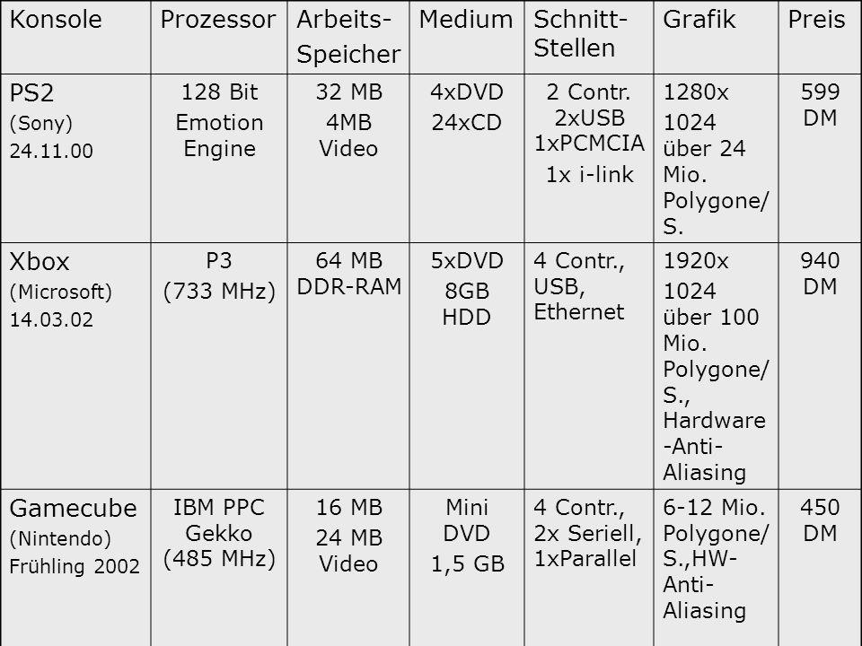 Konsole Prozessor Arbeits- Speicher Medium Schnitt-Stellen Grafik