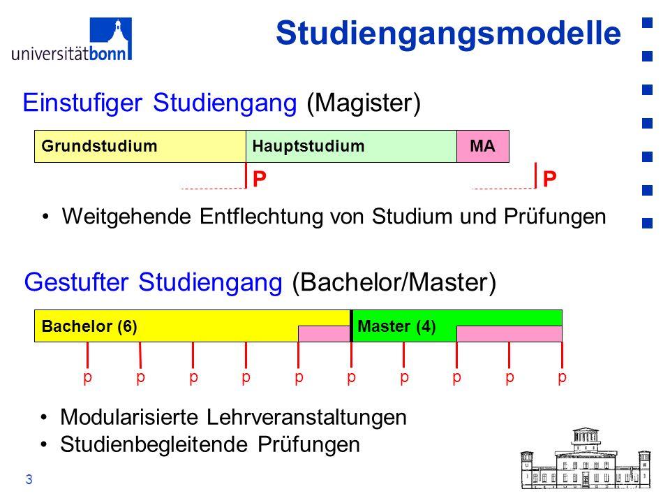 Studiengangsmodelle Einstufiger Studiengang (Magister)