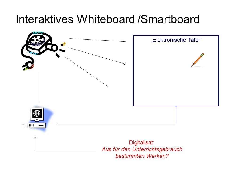 Interaktives Whiteboard /Smartboard