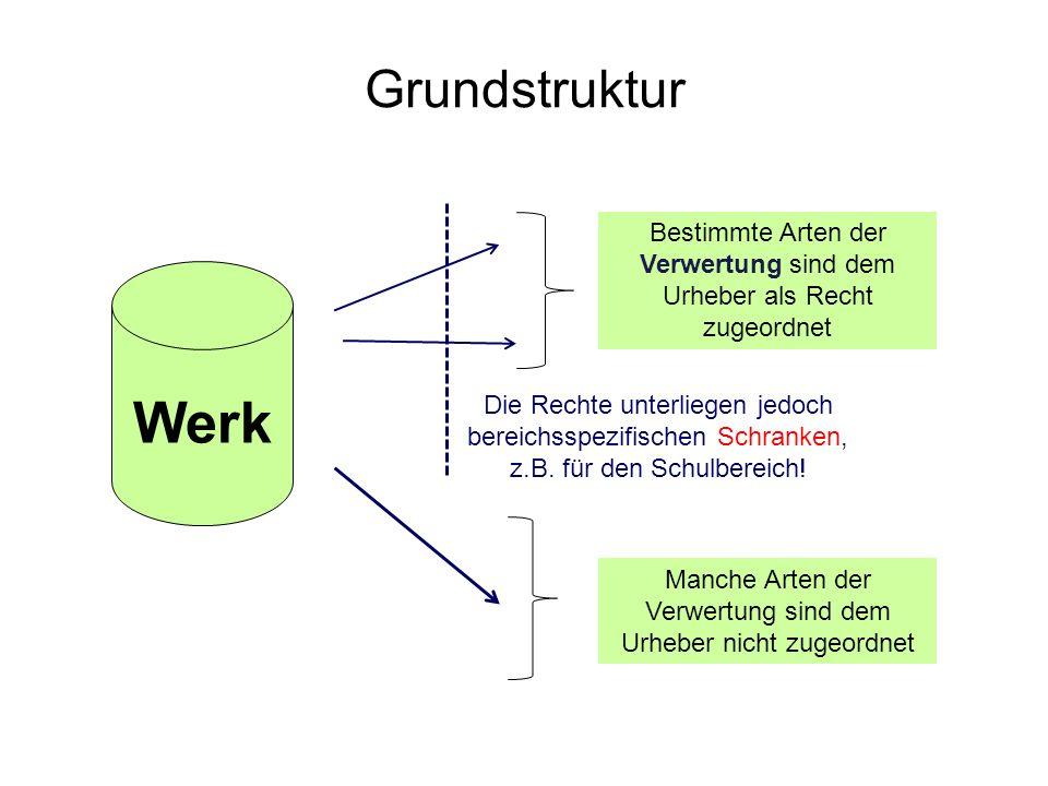 Grundstruktur Bestimmte Arten der Verwertung sind dem Urheber als Recht zugeordnet. Werk. Zunächst du der Grundstruktur des Urheberrechts!