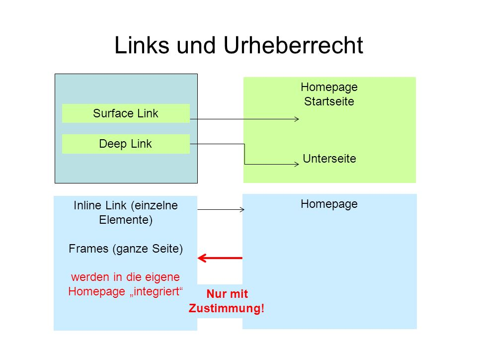 Links und Urheberrecht