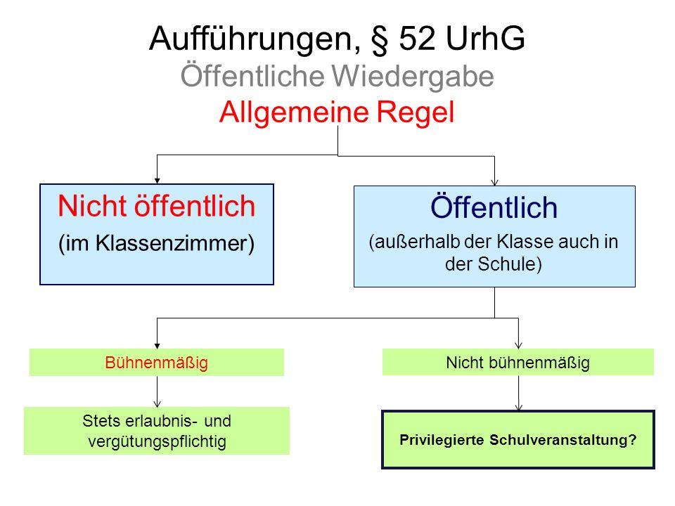 Aufführungen, § 52 UrhG Öffentliche Wiedergabe Allgemeine Regel