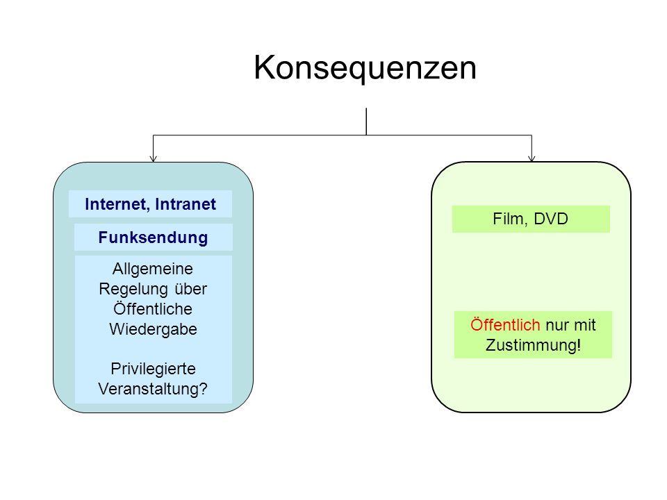 Konsequenzen Internet, Intranet Film, DVD Funksendung