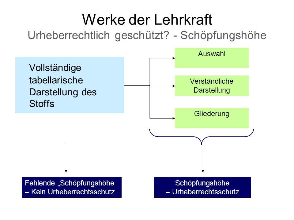 Werke der Lehrkraft Urheberrechtlich geschützt - Schöpfungshöhe