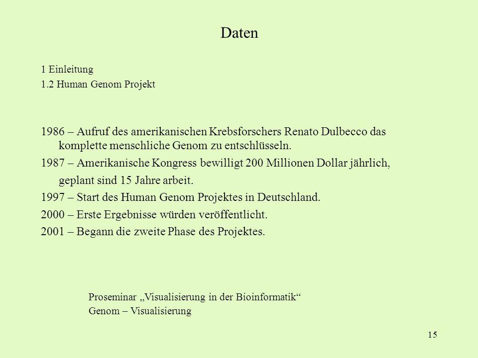 Daten 1 Einleitung. 1.2 Human Genom Projekt.