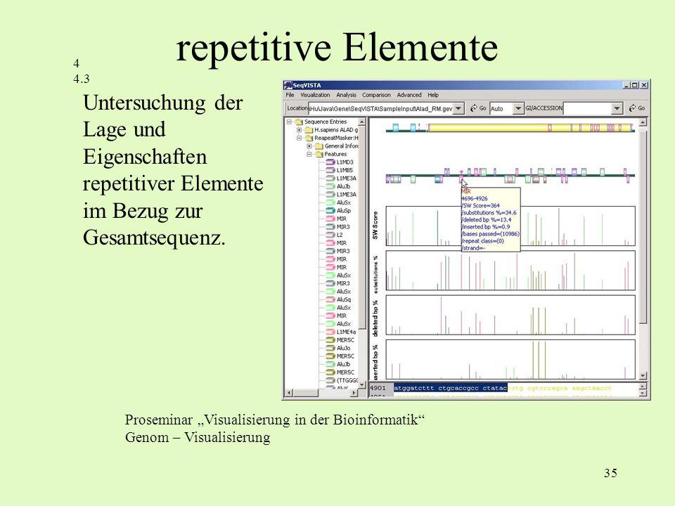 repetitive Elemente 4. 4.3. Untersuchung der Lage und Eigenschaften repetitiver Elemente im Bezug zur Gesamtsequenz.