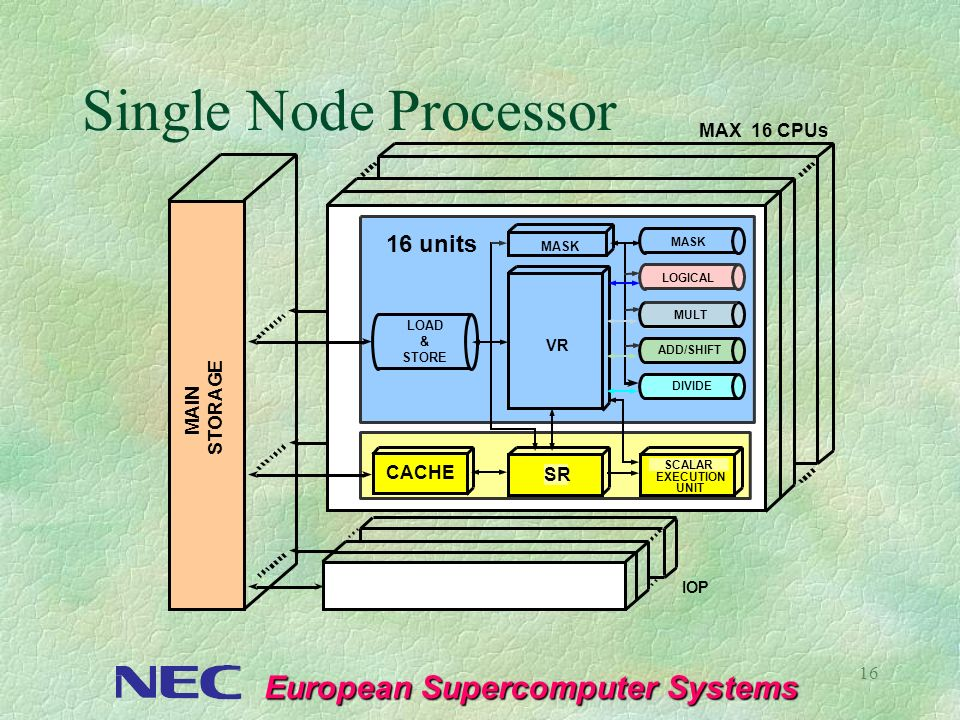 Single Node Processor 16 units MAX 16 CPUs STORAGE MAIN CACHE SR VR