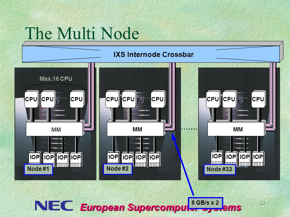 The Multi Node ....... IXS Internode Crossbar .... .... ....