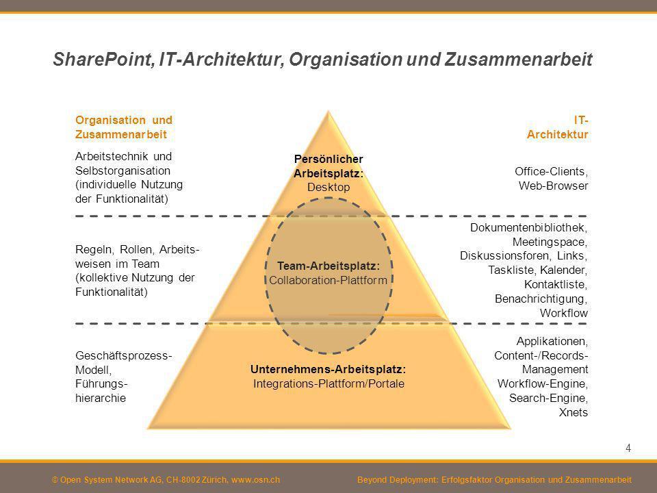 SharePoint, IT-Architektur, Organisation und Zusammenarbeit