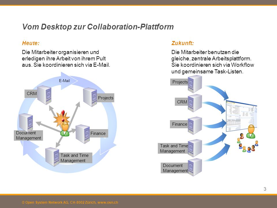 Vom Desktop zur Collaboration-Plattform