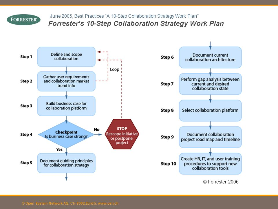 Forrester's 10-Step Collaboration Strategy Work Plan