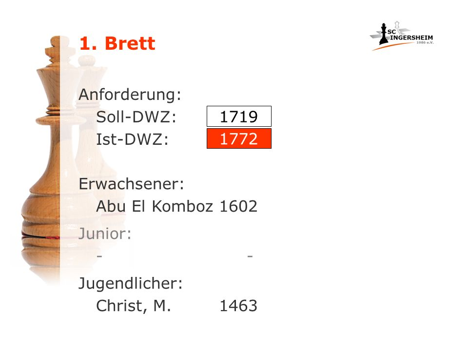1. Brett Anforderung: Soll-DWZ: Ist-DWZ: 1719 1772 Erwachsener: