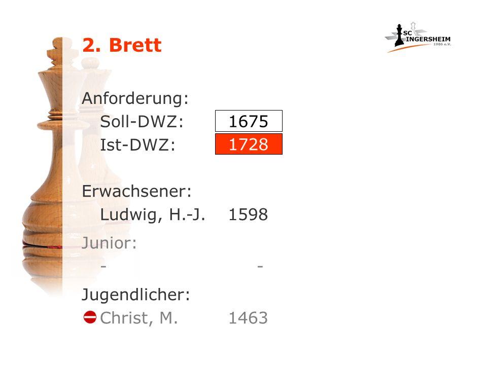 2. Brett Anforderung: Soll-DWZ: Ist-DWZ: 1675 1728 Erwachsener: