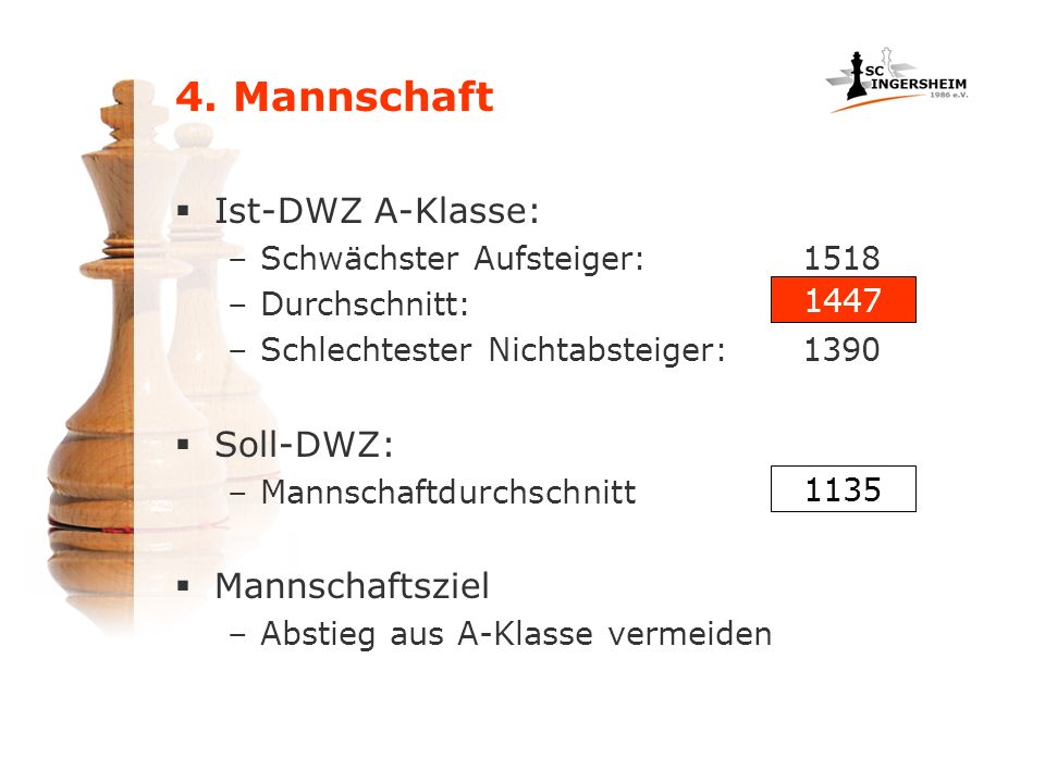 4. Mannschaft Ist-DWZ A-Klasse: Soll-DWZ: Mannschaftsziel