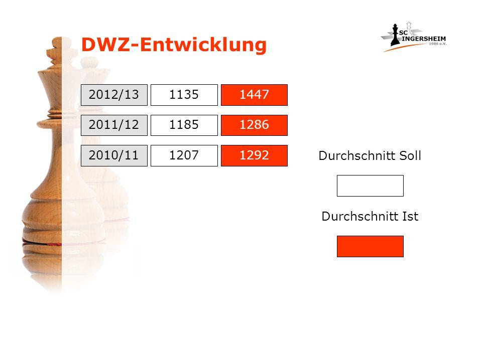 DWZ-Entwicklung 2012/13. 1135. 1447. 2011/12. 1185. 1286. 2010/11. 1207. 1292. Durchschnitt Soll.