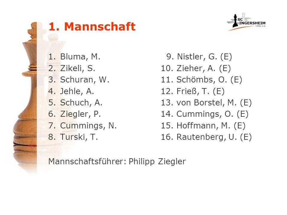 1. Mannschaft Bluma, M. Zikeli, S. Schuran, W. Jehle, A. Schuch, A.