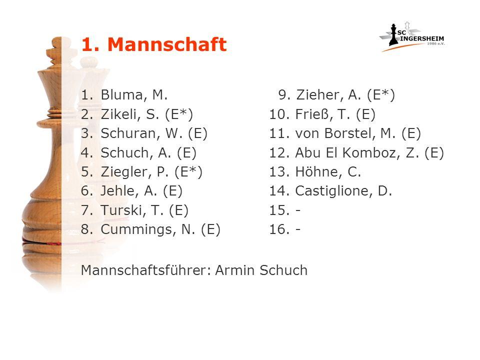 1. Mannschaft Bluma, M. Zikeli, S. (E*) Schuran, W. (E) Schuch, A. (E)