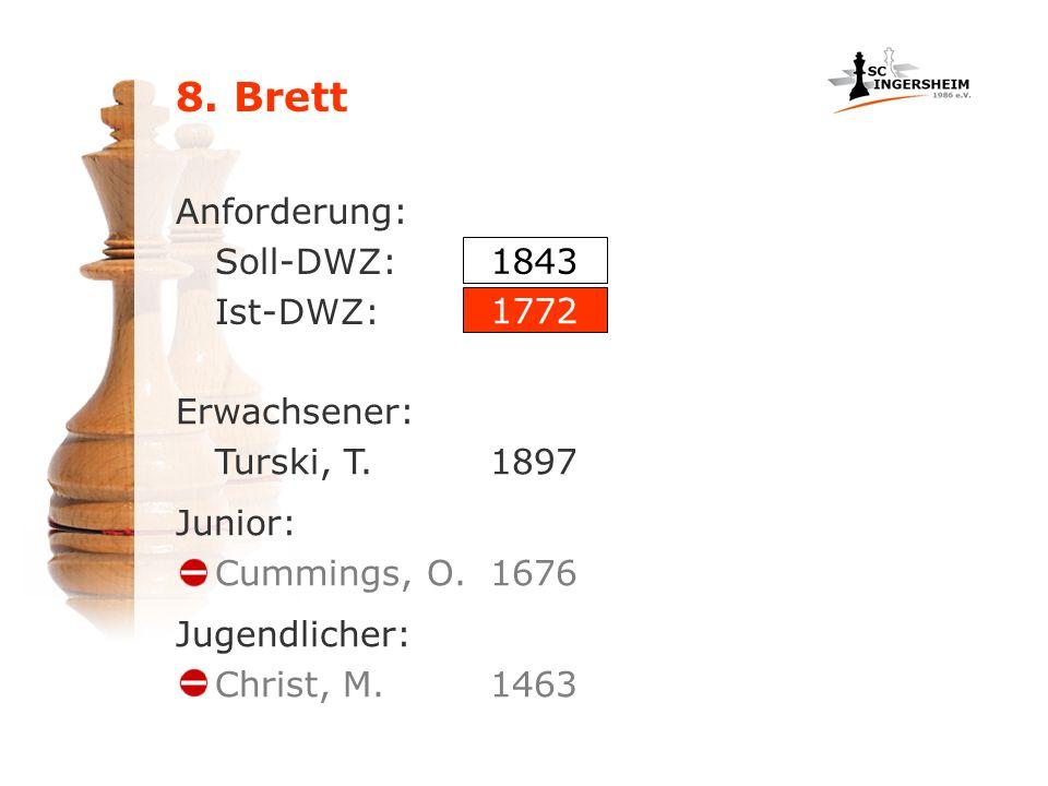 8. Brett Anforderung: Soll-DWZ: Ist-DWZ: 1843 1772 Erwachsener: