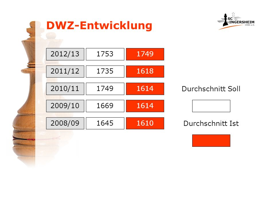DWZ-Entwicklung 2012/13. 1753. 1749. 2011/12. 1735. 1618. 2010/11. 1749. 1614. Durchschnitt Soll.