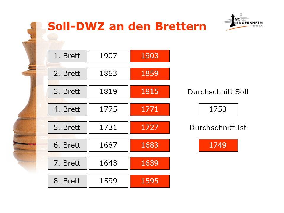 Soll-DWZ an den Brettern