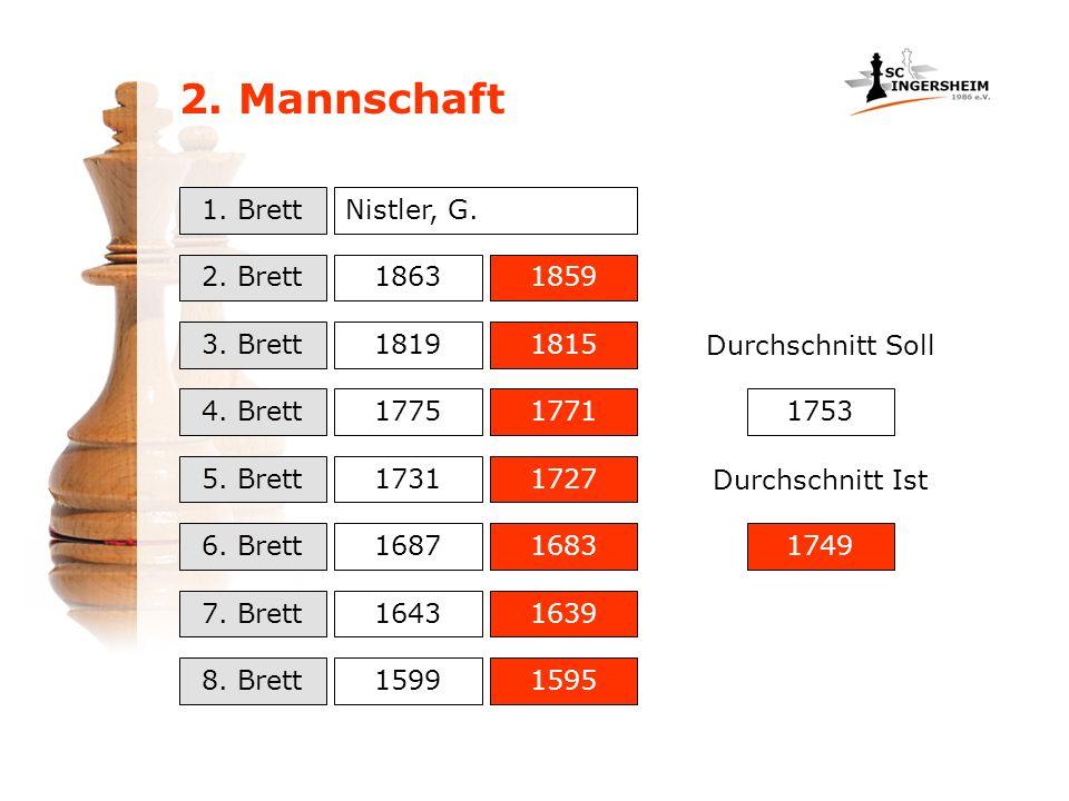 2. Mannschaft 1. Brett Nistler, G. 2. Brett 1863 1859 3. Brett 1819