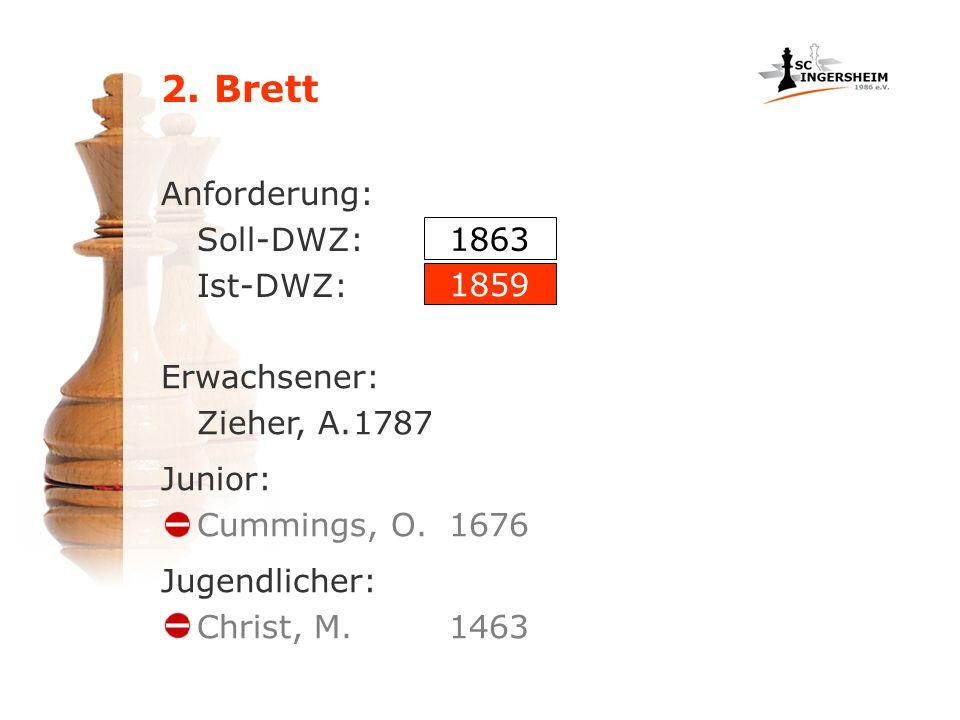 2. Brett Anforderung: Soll-DWZ: Ist-DWZ: 1863 1859 Erwachsener: