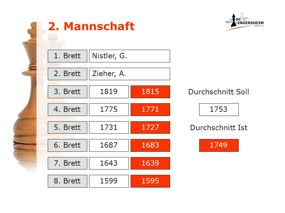 2. Mannschaft 1. Brett Nistler, G. 2. Brett Zieher, A. 3. Brett 1819