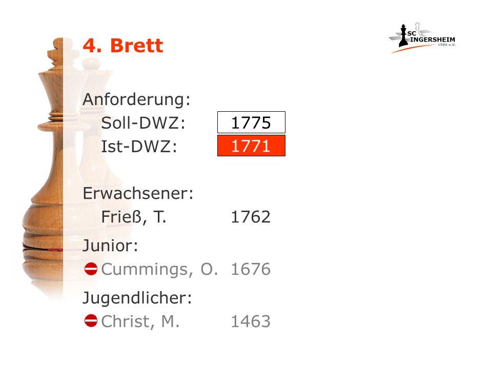 4. Brett Anforderung: Soll-DWZ: Ist-DWZ: 1775 1771 Erwachsener: