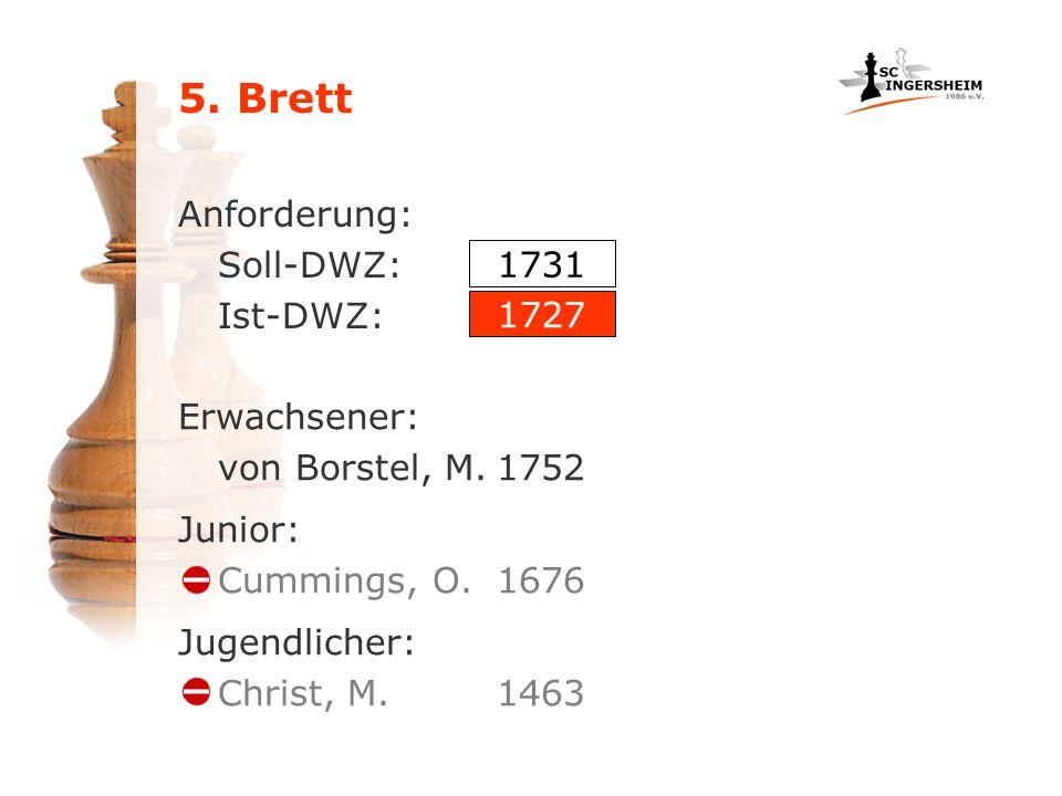 5. Brett Anforderung: Soll-DWZ: Ist-DWZ: 1731 1727 Erwachsener: