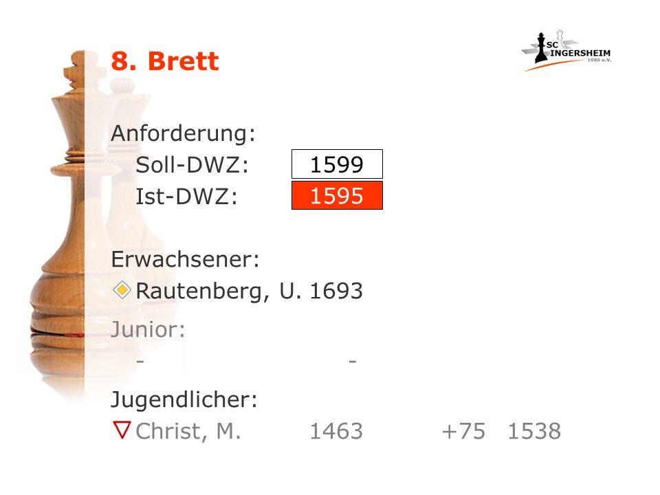 8. Brett Anforderung: Soll-DWZ: Ist-DWZ: 1599 1595 Erwachsener:
