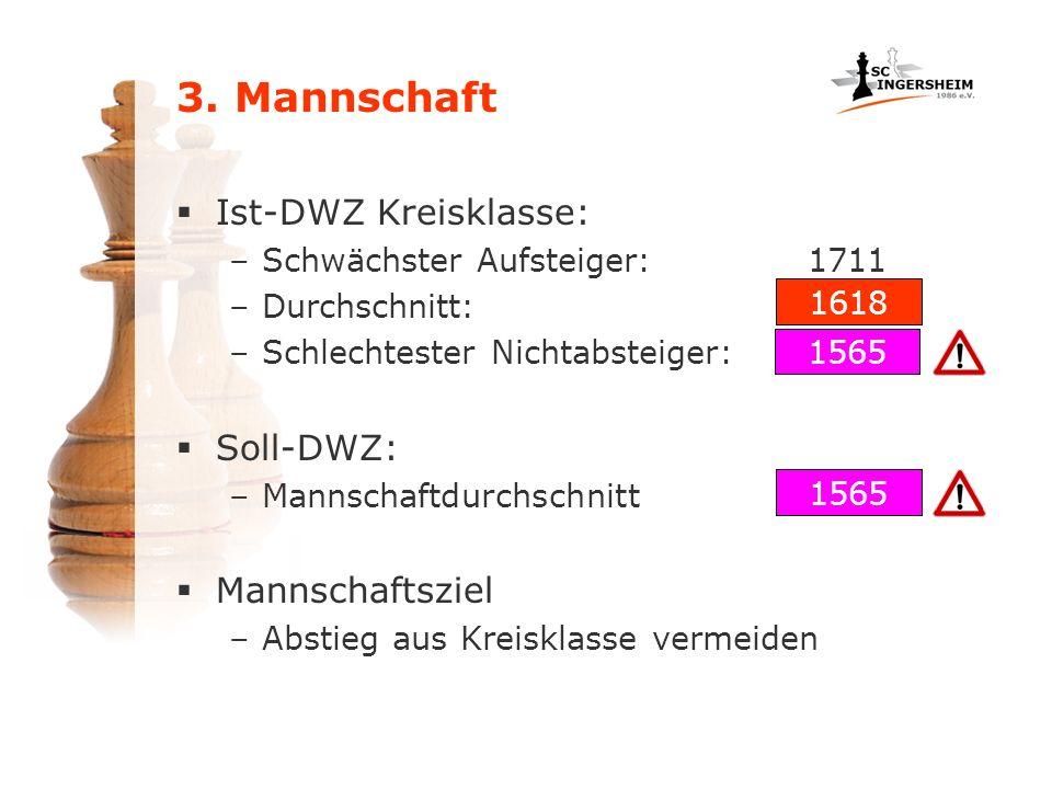 3. Mannschaft Ist-DWZ Kreisklasse: Soll-DWZ: Mannschaftsziel